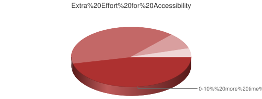 Chart showing estimated extra effort for accessibility